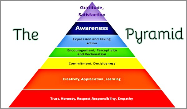 Coaching Models The Pyramid