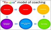 Coaching Model: RAAGAA