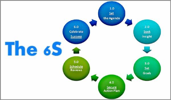 Coaching Model The 6s