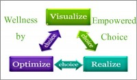 Coaching Model: Wellness Empowered by Choice