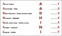 Coaching Model: The Aadhini