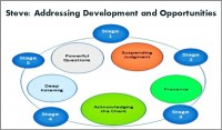 Coaching Model: Steve: Addressing Development and Opportunities