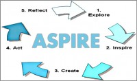 Coaching Model: ASPIRE