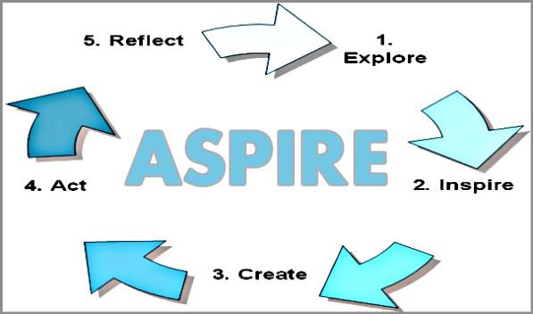 Coaching Model Aspire