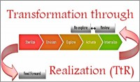 Coaching Model: Transformation through Realization (TtR)