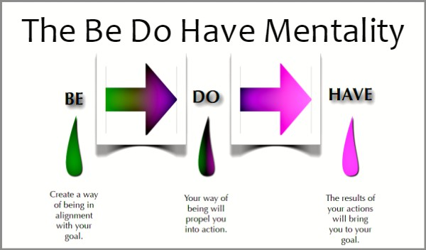 Coaching Model The Be Do Have Mentality