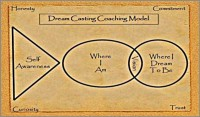 Coaching Model: Dream Casting