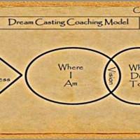 Erich_Jordan_coaching_model-600x352