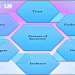 Coaching Model: T.U.N.E I.N