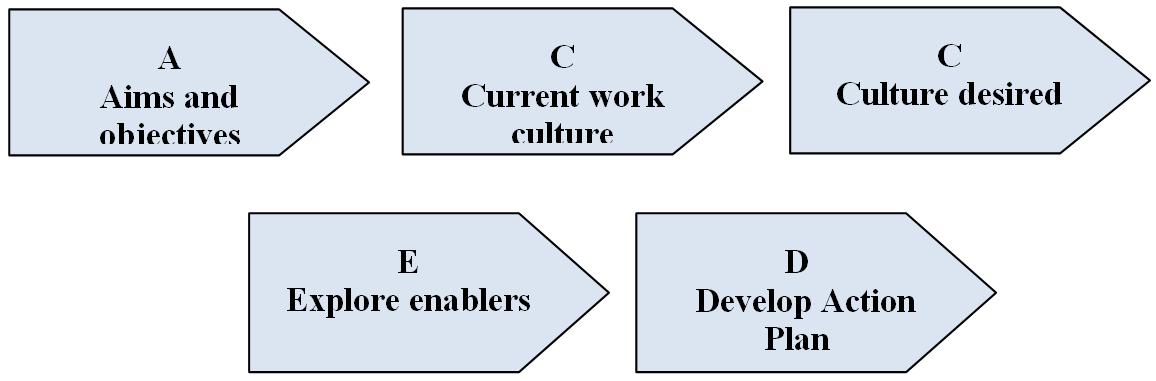 Arvind_Agrawal_coaching_model