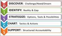 Business Development coaching_model Jamie_McKenna-600x352