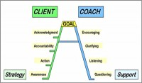 Business coaching_model Leslie_Couch -600x352
