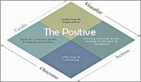Business coaching_model Sheri_Bodnaruk-600x352