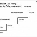 Coaching Model: The Principles of Leadership Heart