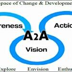 Coaching Model: A2A