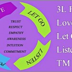 Coaching Model: 3L Flow Love, Let Go, Listen… TM Love