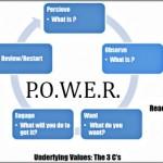 Coaching Model: P.O.W.E.R.
