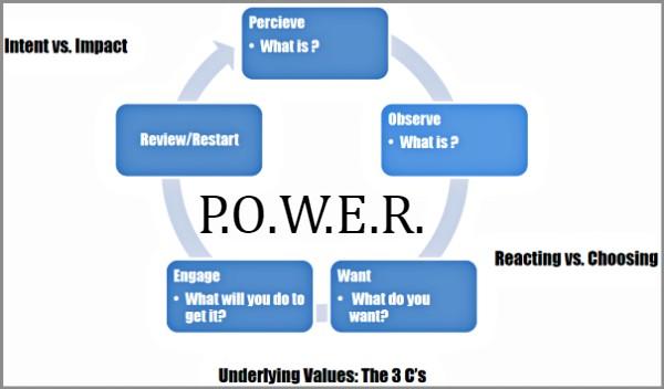 Coaching Model P O W E R