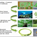 Coaching Model: CEASARS