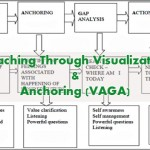 Coaching Model: Coaching Through Visualization & Anchoring (VAGA)