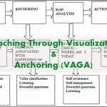 Coaching Model: Coaching Through Visualization & Anchoring (VAGA)