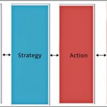 Coaching Model: Assessment And Evaluation
