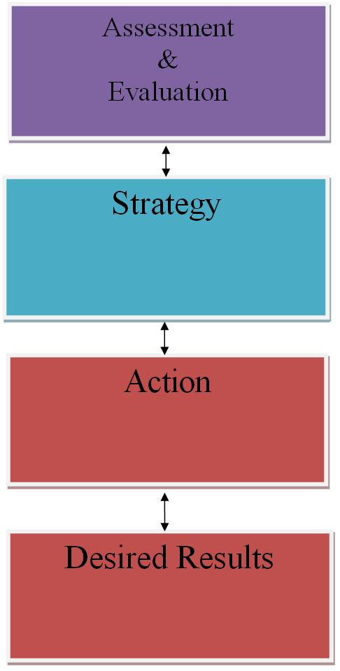 Kelly Dadah coaching model
