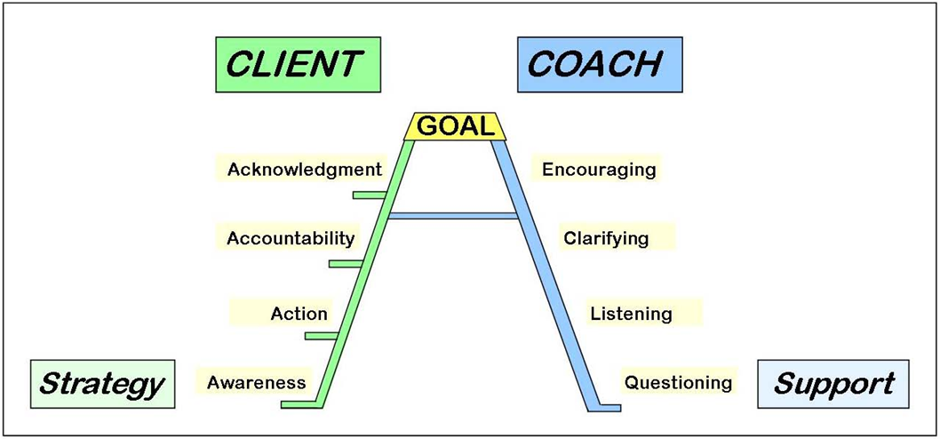 Leslie_Couch_coaching_model