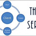 Coaching Model: The SERT