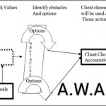 Coaching Model: A.W.A.R.E.