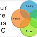 Coaching Model: Your Life Plus LLC