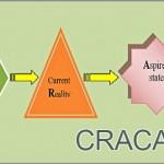 Coaching Model: CRACAA