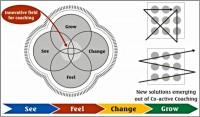 Success coaching-model V.S.Kumar-600x352