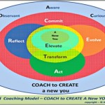 Coaching Model: Coach to Create A New You