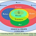 Coaching Model: Coach to Create A New You