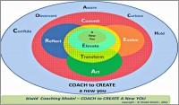 Value Addition coaching_model Khalid_Nizami-600x352