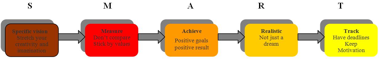 nori-clements-coachingmodel