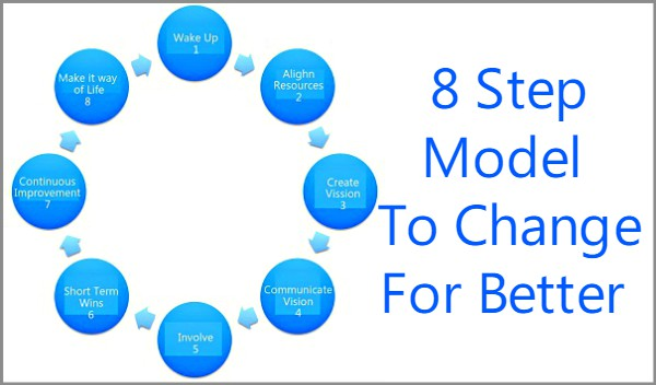 Coaching Model 8 Step Model To Change For Better