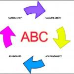 Coaching Model: ABC