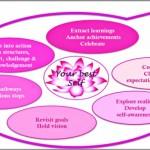 Coaching Model: Blossom
