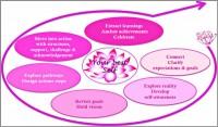 Life Transition coaching_model Muriel_Berard-600x352