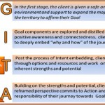 Coaching Model: GITA