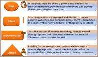 Executive coaching_model Radhika_M_Menon-600x352