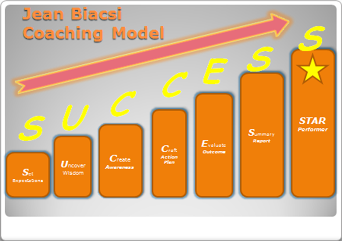 Jean_Biacsi_coaching_model