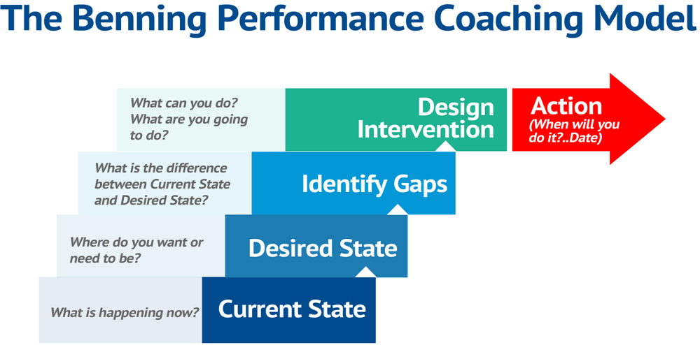 performance coaching model and methodology an Sales coaching model | understand what the science and research say about  team performance in this leading growth coaching blog  and ask them to follow  a process/method that leads to more predictable sales outcomes.