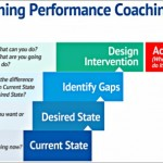 Coaching Model: The Benning Performance