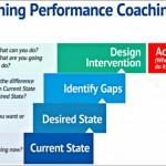 Coaching Model: The Benning Performance