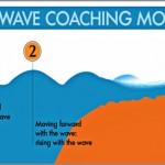 Coaching Model: The Wave