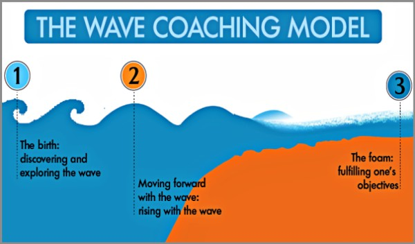 Coaching Model The Wave