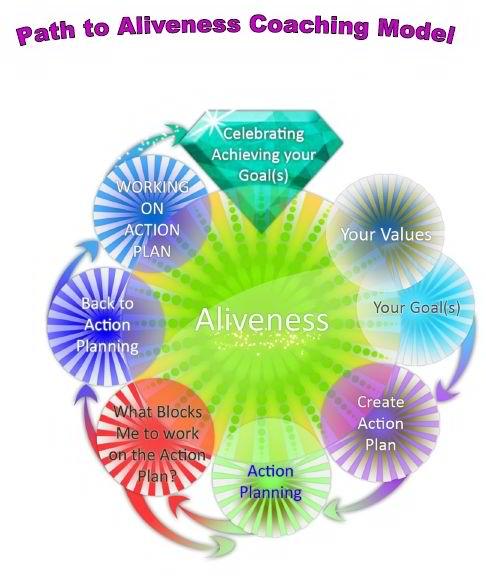 Safaa_Marafi-Coaching-Model Path To Aliveness
